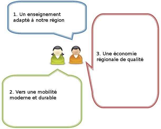 Trois priorités régionales
